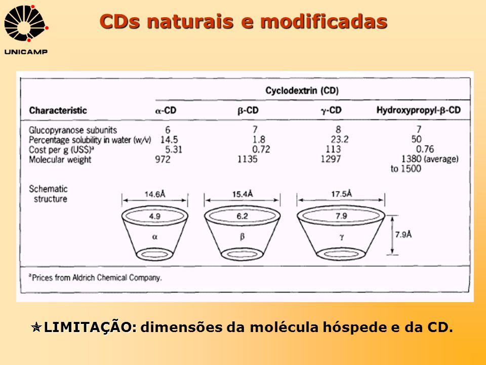 CDs naturais e modificadas LIMITAÇÃO: LIMITAÇÃO: dimensões da molécula hóspede e da CD.