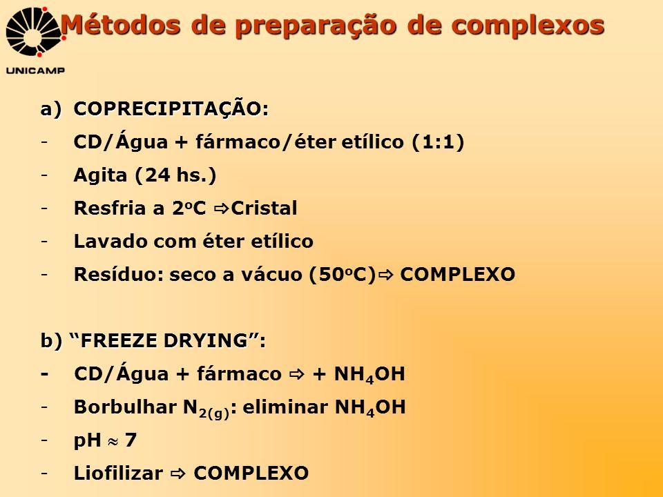 Métodos de preparação de complexos a)COPRECIPITAÇÃO: -CD/Água + fármaco/éter etílico (1:1) -Agita (24 hs.) -Resfria a 2 o C Cristal -Lavado com éter e