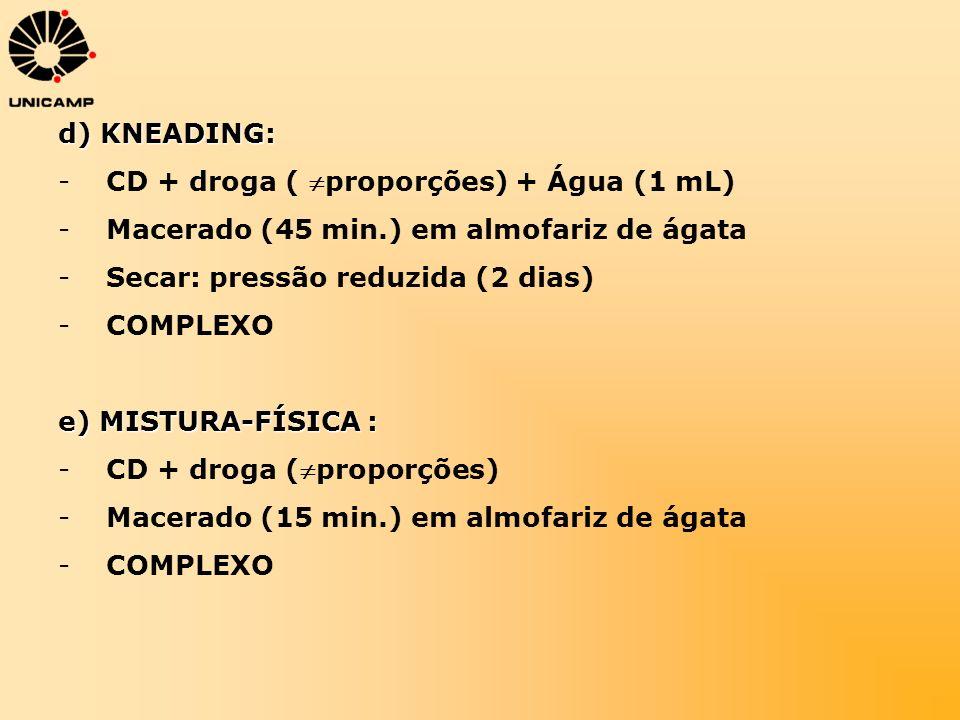 d) KNEADING: -CD + droga ( proporções) + Água (1 mL) -Macerado (45 min.) em almofariz de ágata -Secar: pressão reduzida (2 dias) -COMPLEXO e) MISTURA-