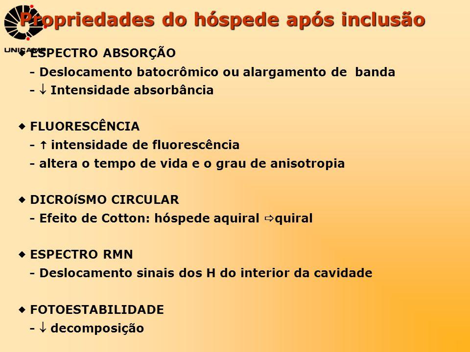 Propriedades do hóspede após inclusão ESPECTRO ABSORÇÃO - Deslocamento batocrômico ou alargamento de banda - Intensidade absorbância FLUORESCÊNCIA - i
