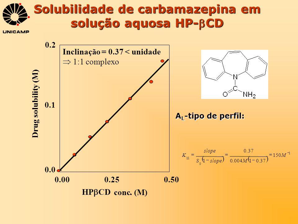 0.0 0.2 0.000.250.50 Drug solubility (M) HP CD conc. (M). Solubilidade de carbamazepina em solução aquosa HP-CD A L -tipo de perfil: 0.1 Inclinação =