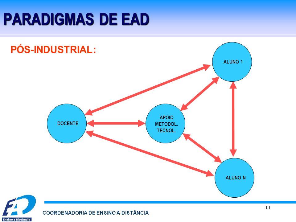11 COORDENADORIA DE ENSINO A DISTÂNCIA PARADIGMAS DE EAD PÓS-INDUSTRIAL: ALUNO 1 ALUNO N DOCENTE APOIO METODOL. TECNOL.