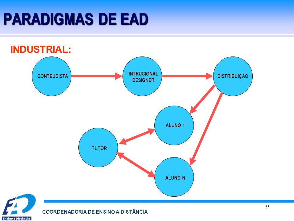 9 COORDENADORIA DE ENSINO A DISTÂNCIA PARADIGMAS DE EAD INDUSTRIAL: CONTEUDISTA INTRUCIONAL DESIGNER DISTRIBUIÇÃO ALUNO 1 ALUNO N TUTOR