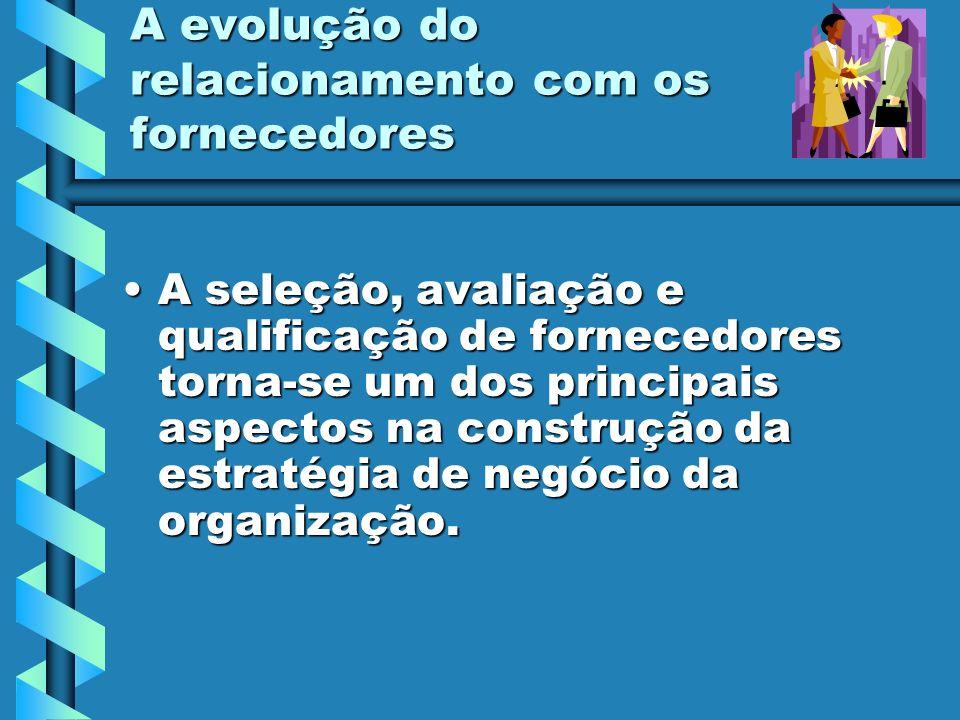 Requisitos da NBR ISO 9001:2000 Requisito 7.4 : Aquisição:Requisito 7.4 : Aquisição: –7.4.1 Processo de aquisição.