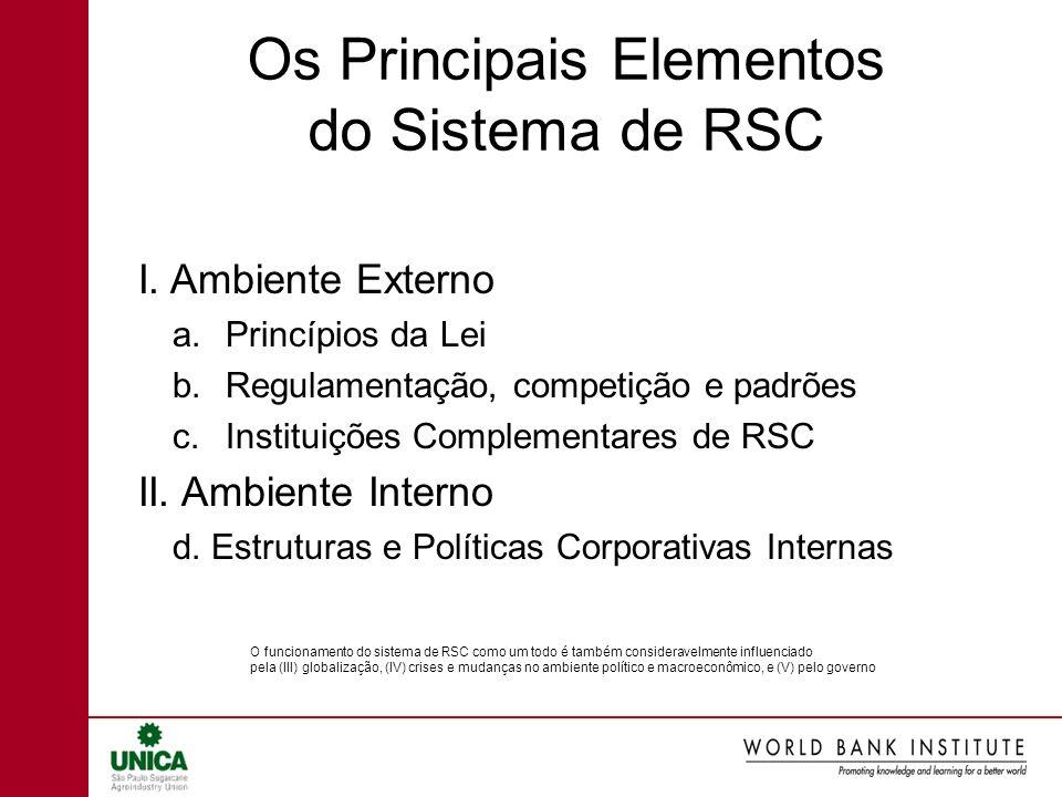 Os Principais Elementos do Sistema de RSC I. Ambiente Externo a.Princípios da Lei b.Regulamentação, competição e padrões c.Instituições Complementares