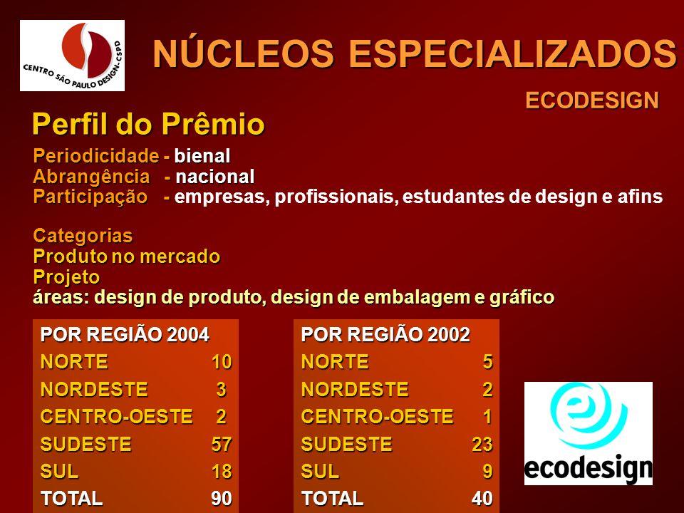 ECODESIGN NÚCLEOS ESPECIALIZADOS Perfil do Prêmio Periodicidade - bienal Abrangência - nacional Participação - Participação - empresas, profissionais,