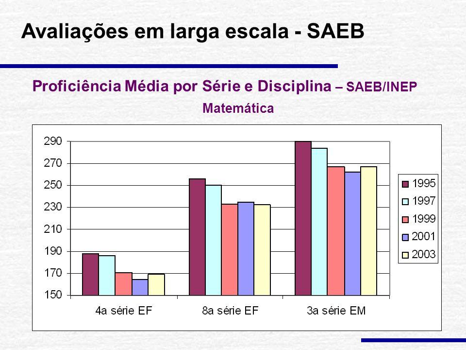 Proficiência Média por Série e Disciplina – SAEB/INEP Língua Portuguesa Avaliações em larga escala - SAEB