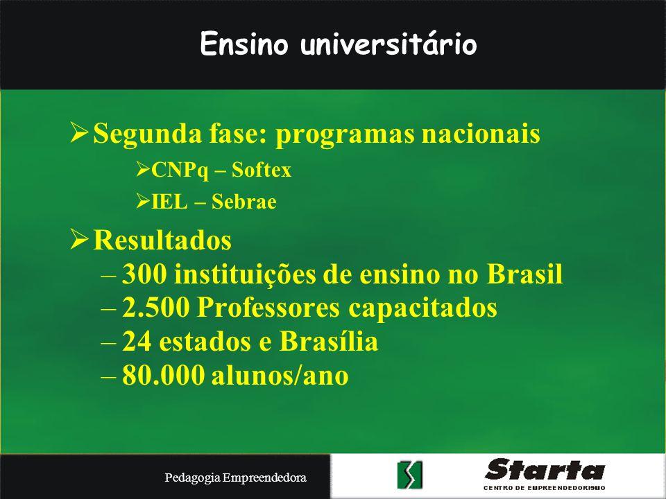 Pedagogia Empreendedora Experiência na Educação Básica (4 a 17 anos) (Metodologia: Pedagogia Empreendedora) Experiência na Educação Básica (4 a 17 anos) 93 cidades 255 escolas 8.386 professores 220.000 alunos