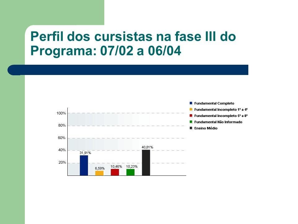 Perfil dos cursistas na fase III do Programa: 07/02 a 06/04