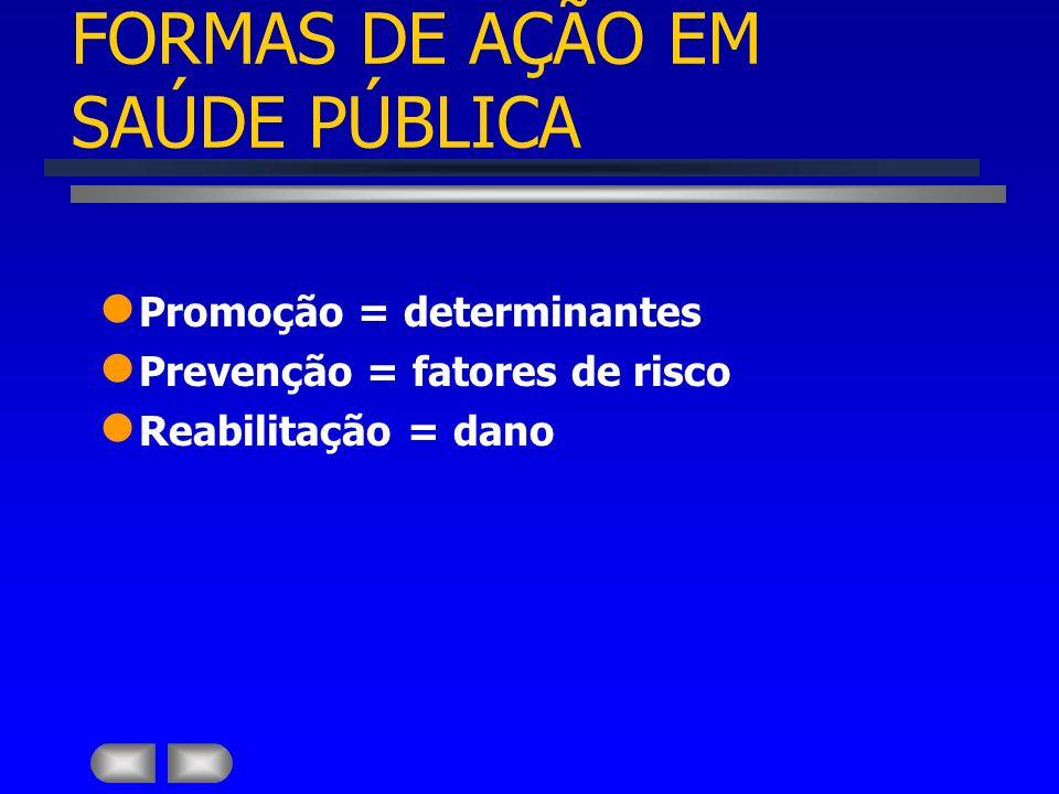 FORMAS DE AÇÃO EM SAÚDE PÚBLICA Promoção Prevenção Reabilitação