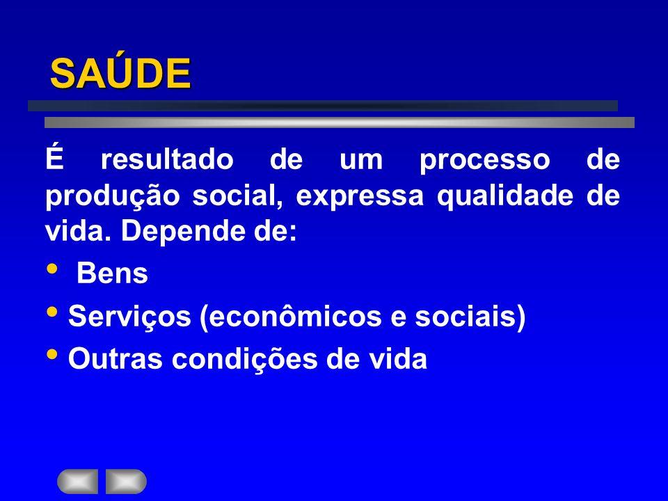 SAÚDE É resultado de um processo de produção social, expressa qualidade de vida.