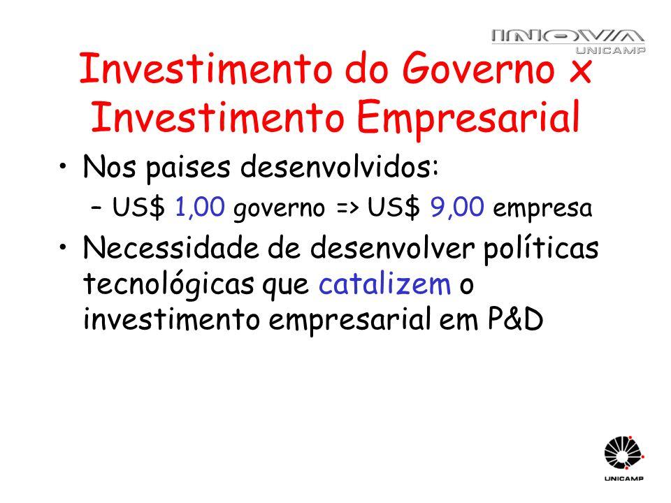 Investimento do Governo x Investimento Empresarial Nos paises desenvolvidos: –US$ 1,00 governo => US$ 9,00 empresa Necessidade de desenvolver política