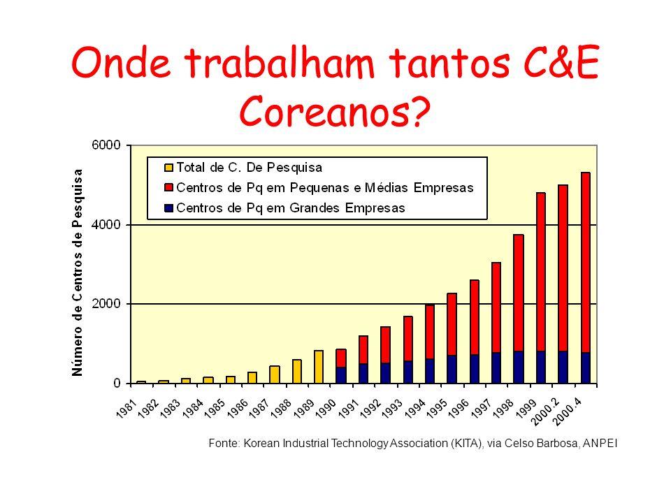 Onde trabalham tantos C&E Coreanos? Fonte: Korean Industrial Technology Association (KITA), via Celso Barbosa, ANPEI