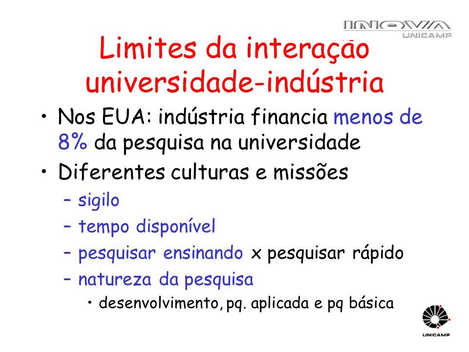 Limites da interação universidade-indústria Nos EUA: indústria financia menos de 8% da pesquisa na universidade Diferentes culturas e missões –sigilo
