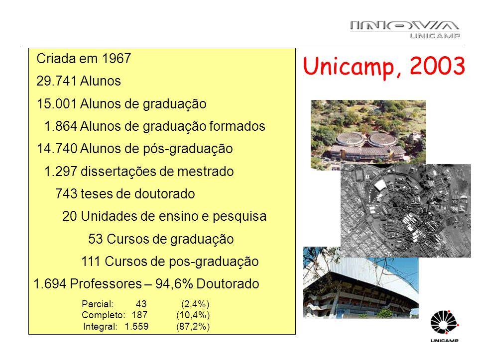 Unicamp, 2003 Criada em 1967 29.741 Alunos 15.001 Alunos de graduação 1.864 Alunos de graduação formados 14.740 Alunos de pós-graduação 1.297 disserta