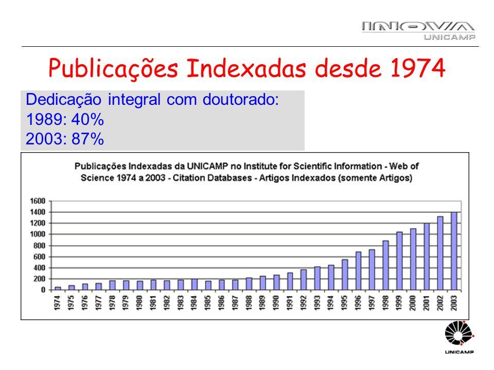 Publicações Indexadas desde 1974 Dedicação integral com doutorado: 1989: 40% 2003: 87%