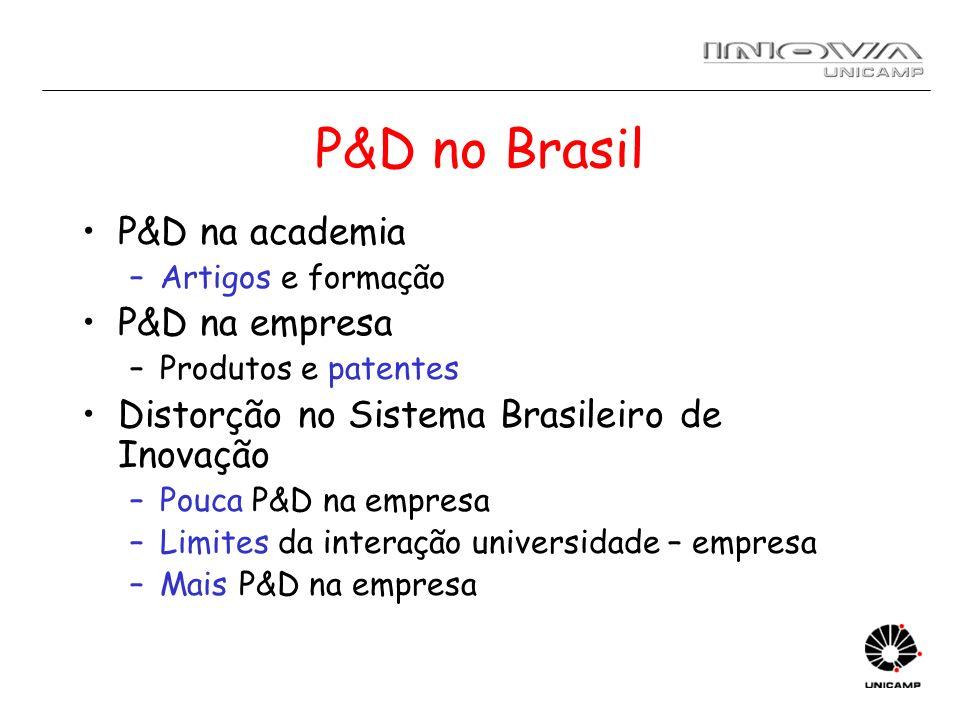P&D no Brasil P&D na academia –Artigos e formação P&D na empresa –Produtos e patentes Distorção no Sistema Brasileiro de Inovação –Pouca P&D na empres