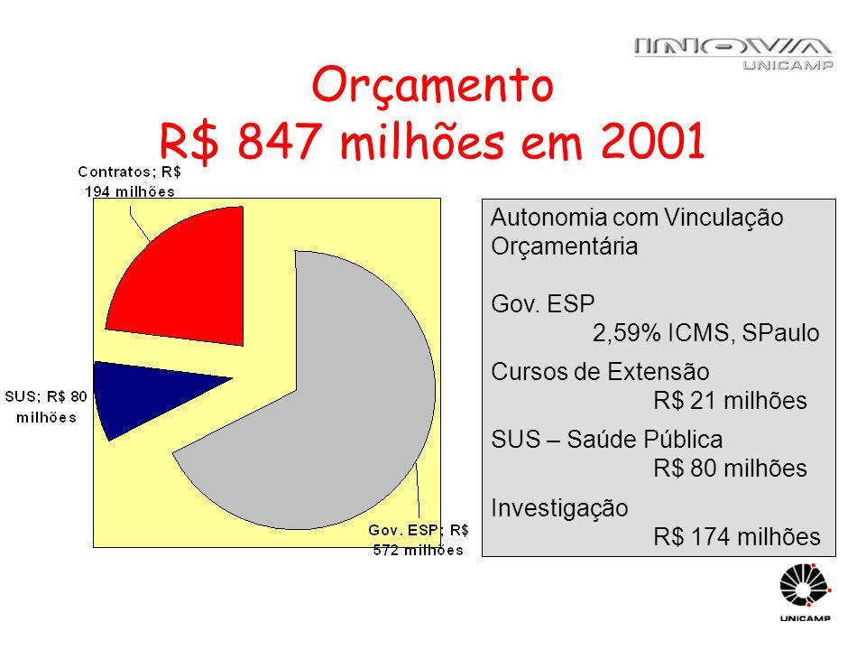 Orçamento R$ 847 milhões em 2001 Autonomia com Vinculação Orçamentária Gov. ESP 2,59% ICMS, SPaulo Cursos de Extensão R$ 21 milhões SUS – Saúde Públic