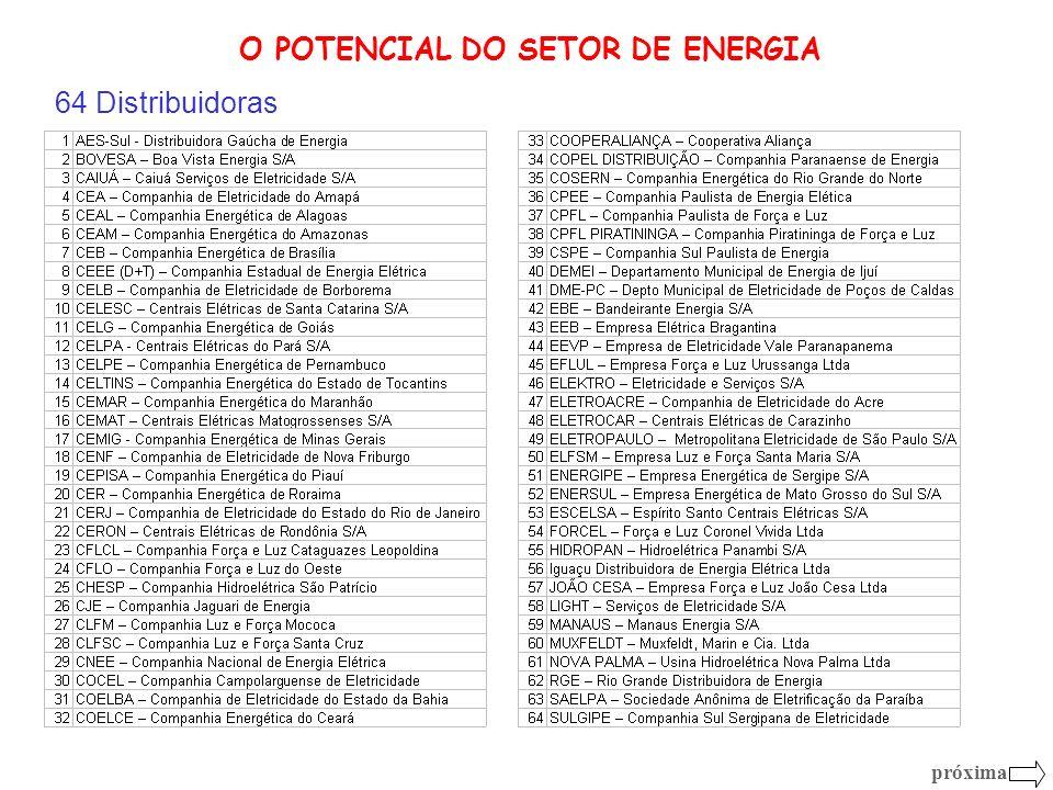 O POTENCIAL DO SETOR DE ENERGIA 64 Distribuidoras próxima