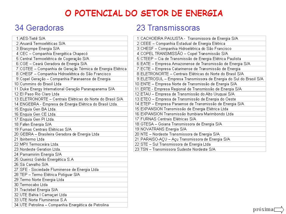 34 Geradoras23 Transmissoras próxima O POTENCIAL DO SETOR DE ENERGIA