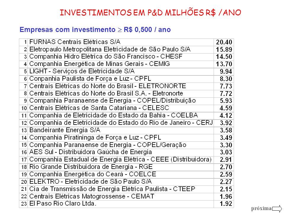 INVESTIMENTOS EM P&D MILHÕES R$ /ANO Empresas com investimento R$ 0,500 / ano próxima