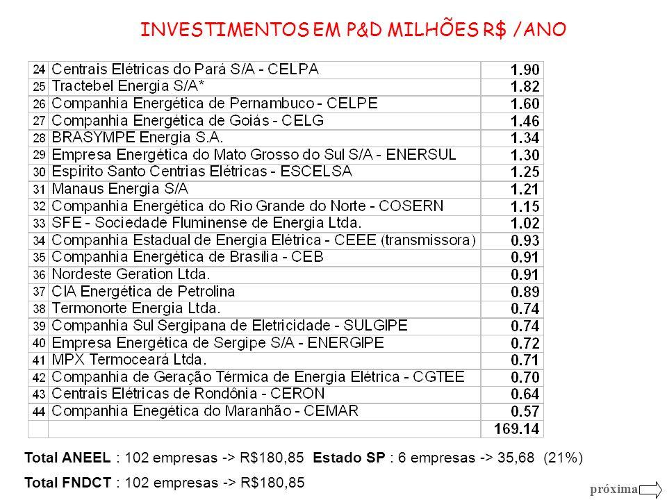 Total ANEEL : 102 empresas -> R$180,85Estado SP : 6 empresas -> 35,68 (21%) Total FNDCT : 102 empresas -> R$180,85 próxima INVESTIMENTOS EM P&D MILHÕE