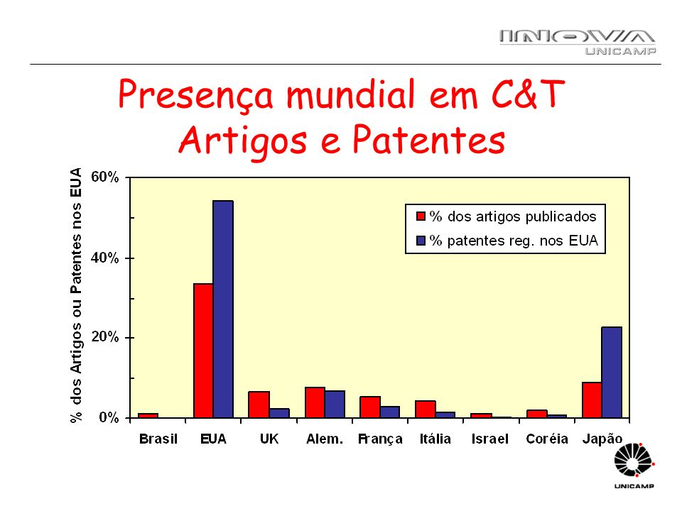 Brasil e Coréia: Cientistas e Engenheiros Fontes: Br 1996: Anpei, INEP; Br 2000: MCT, Inep; Coréia: http://www.most.go.kr/