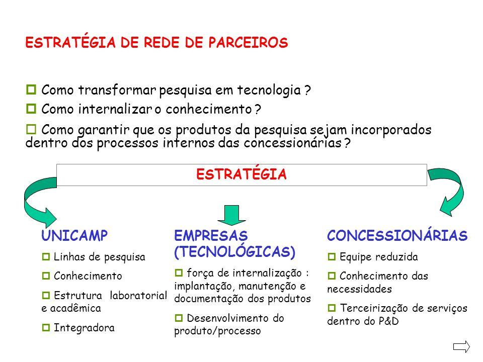 ESTRATÉGIA DE REDE DE PARCEIROS ESTRATÉGIA p Como transformar pesquisa em tecnologia ? p Como internalizar o conhecimento ? o Como garantir que os pro