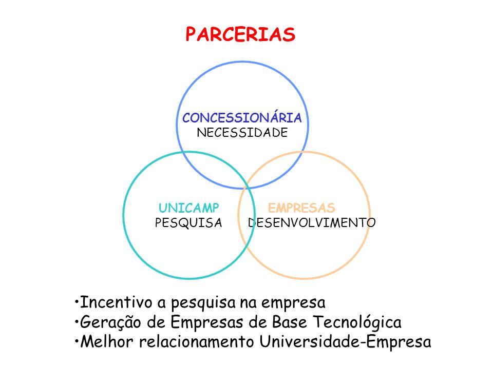 CONCESSIONÁRIA NECESSIDADE EMPRESAS DESENVOLVIMENTO UNICAMP PESQUISA PARCERIAS Incentivo a pesquisa na empresa Geração de Empresas de Base Tecnológica
