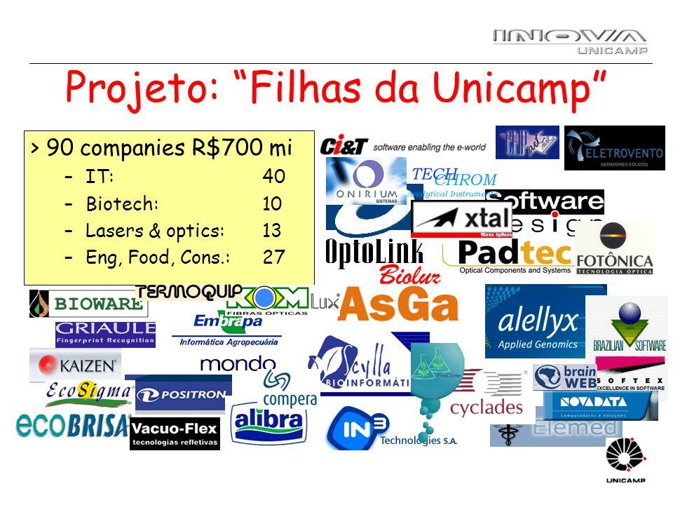Projeto: Filhas da Unicamp > 90 companies R$700 mi –IT: 40 –Biotech: 10 –Lasers & optics: 13 –Eng, Food, Cons.:27 fibras ópticas