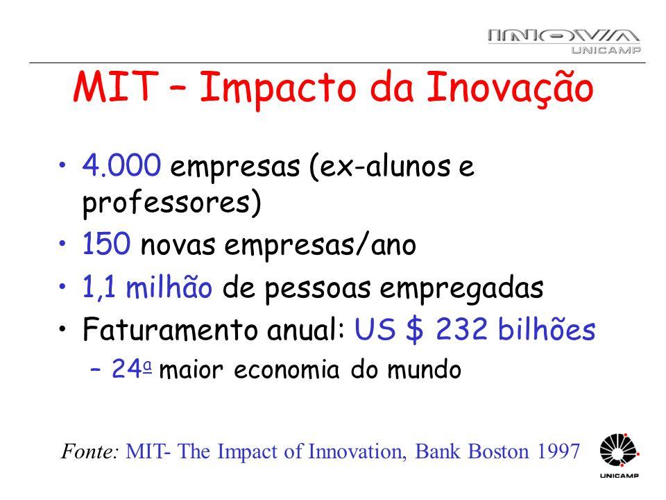 MIT – Impacto da Inovação 4.000 empresas (ex-alunos e professores) 150 novas empresas/ano 1,1 milhão de pessoas empregadas Faturamento anual: US $ 232