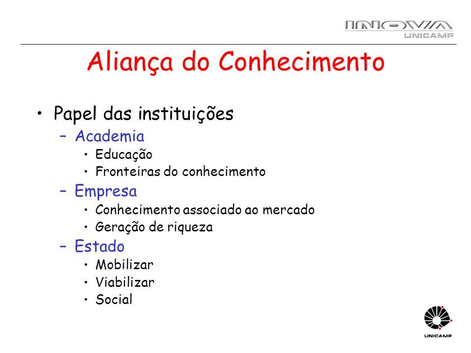 Aliança do Conhecimento Papel das instituições –Academia Educação Fronteiras do conhecimento –Empresa Conhecimento associado ao mercado Geração de riq