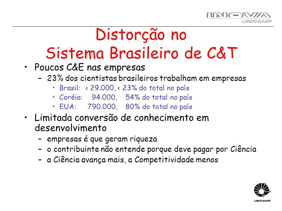 Distorção no Sistema Brasileiro de C&T Poucos C&E nas empresas –23% dos cientistas brasileiros trabalham em empresas Brasil: < 29.000, < 23% do total