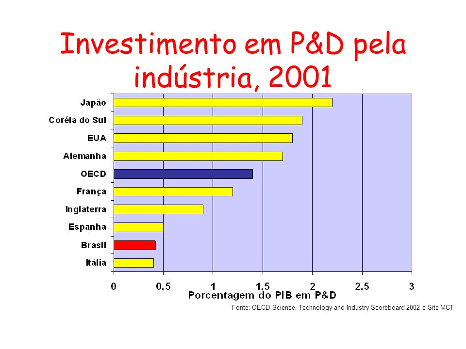Investimento em P&D pela indústria, 2001 Fonte: OECD Science, Technology and Industry Scoreboard 2002 e Site MCT