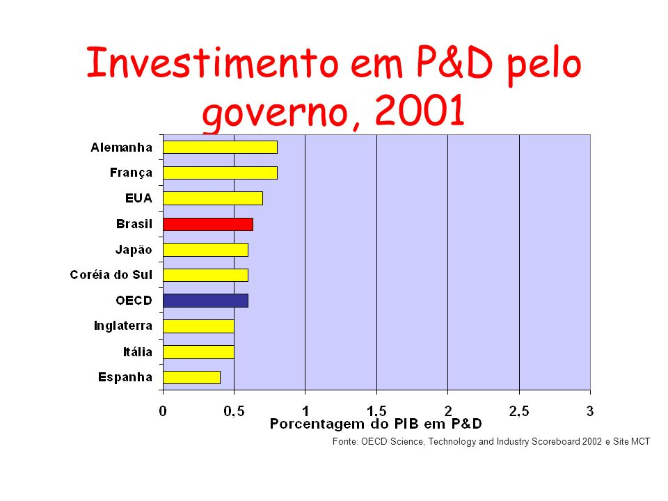 Investimento em P&D pelo governo, 2001 Fonte: OECD Science, Technology and Industry Scoreboard 2002 e Site MCT