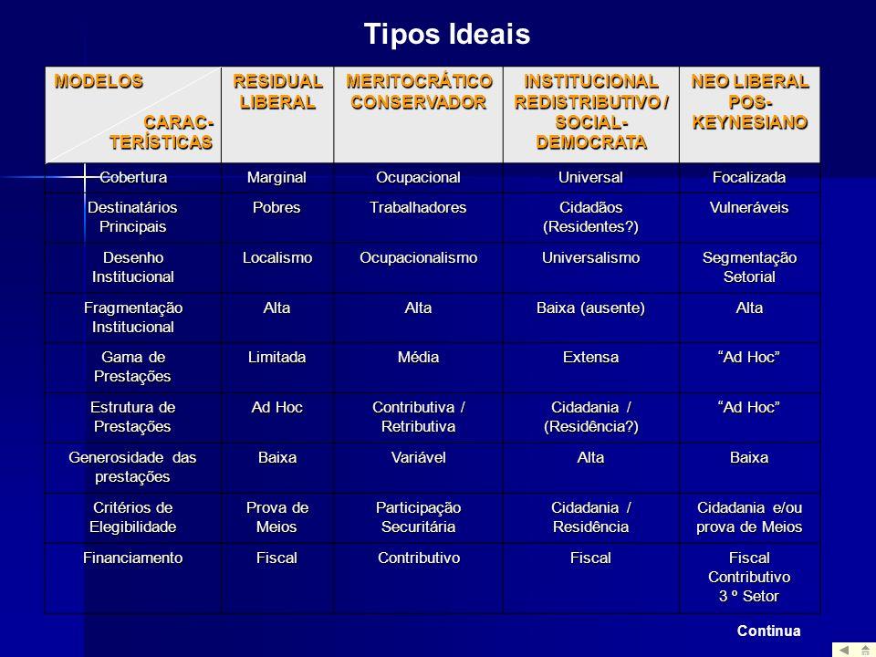 MODELOSCARAC-TERÍSTICAS RESIDUAL LIBERAL MERITOCRÁTICO CONSERVADOR INSTITUCIONAL REDISTRIBUTIVO / SOCIAL- DEMOCRATA NEO LIBERAL POS- KEYNESIANO Cobert