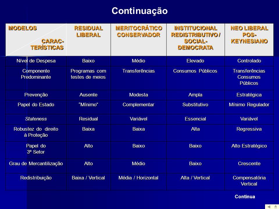MODELOSCARAC-TERÍSTICAS RESIDUAL LIBERAL MERITOCRÁTICO CONSERVADOR INSTITUCIONAL REDISTRIBUTIVO / SOCIAL- DEMOCRATA NEO LIBERAL POS- KEYNESIANO Nível