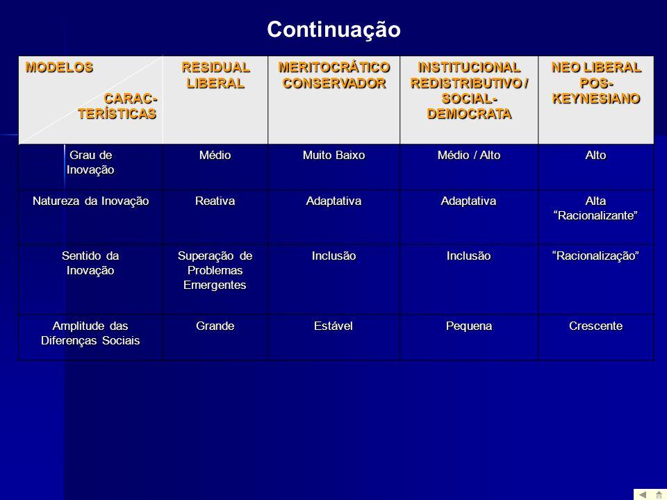 MODELOSCARAC-TERÍSTICAS RESIDUAL LIBERAL MERITOCRÁTICO CONSERVADOR INSTITUCIONAL REDISTRIBUTIVO / SOCIAL- DEMOCRATA NEO LIBERAL POS- KEYNESIANO Grau d