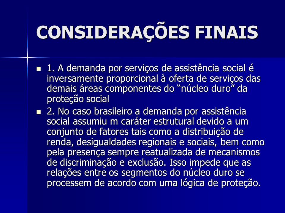 CONSIDERAÇÕES FINAIS 1. A demanda por serviços de assistência social é inversamente proporcional à oferta de serviços das demais áreas componentes do