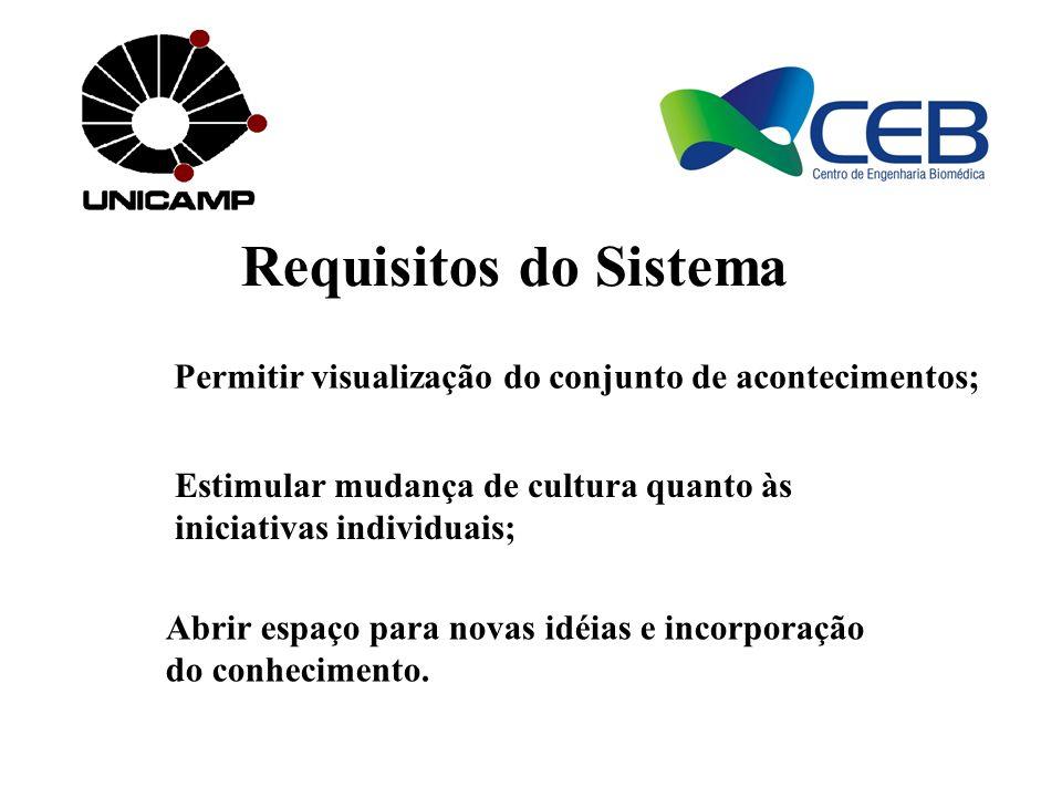 Requisitos do Sistema Permitir visualização do conjunto de acontecimentos; Estimular mudança de cultura quanto às iniciativas individuais; Abrir espaç