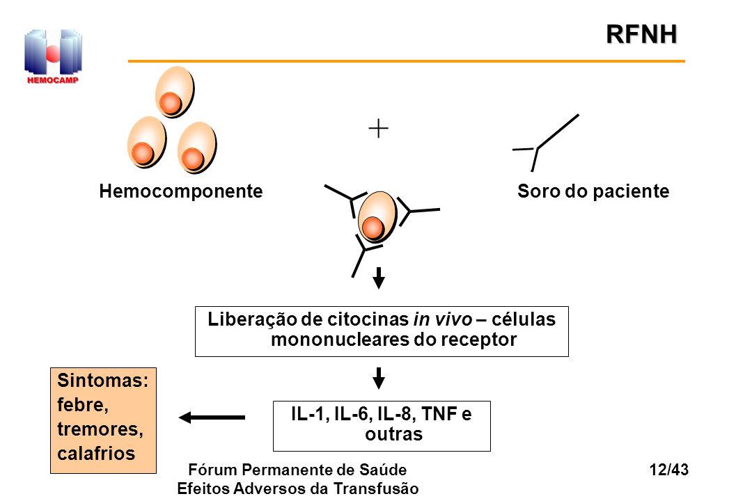 Fórum Permanente de Saúde Efeitos Adversos da Transfusão 12/43 + HemocomponenteSoro do paciente Liberação de citocinas in vivo – células mononucleares