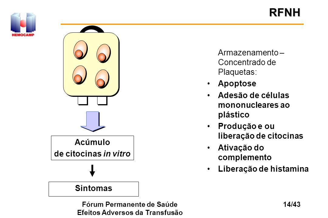 Fórum Permanente de Saúde Efeitos Adversos da Transfusão 14/43 Armazenamento – Concentrado de Plaquetas: Apoptose Adesão de células mononucleares ao p
