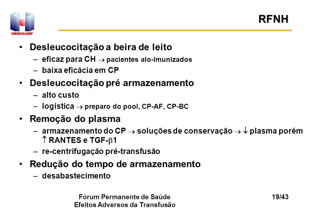 Fórum Permanente de Saúde Efeitos Adversos da Transfusão 19/43 Desleucocitação a beira de leito –eficaz para CH pacientes alo-imunizados –baixa eficác