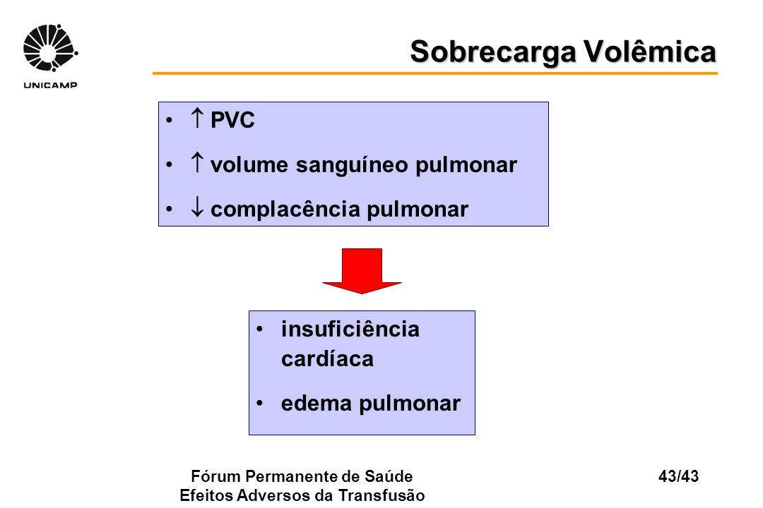 Fórum Permanente de Saúde Efeitos Adversos da Transfusão 43/43 PVC volume sanguíneo pulmonar complacência pulmonar Sobrecarga Volêmica insuficiência c