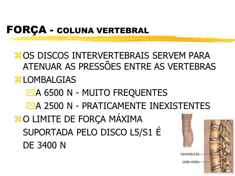 FORÇA - COLUNA VERTEBRAL zOS DISCOS INTERVERTEBRAIS SERVEM PARA ATENUAR AS PRESSÕES ENTRE AS VERTEBRAS zLOMBALGIAS yA 6500 N - MUITO FREQUENTES yA 250
