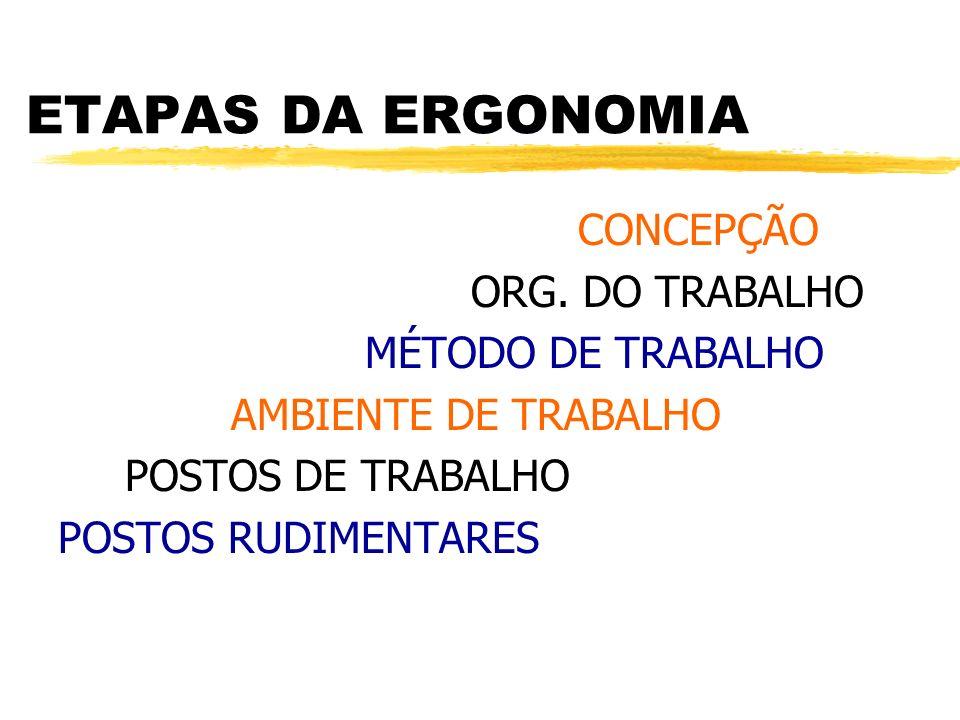 ETAPAS DA ERGONOMIA CONCEPÇÃO ORG. DO TRABALHO MÉTODO DE TRABALHO AMBIENTE DE TRABALHO POSTOS DE TRABALHO POSTOS RUDIMENTARES