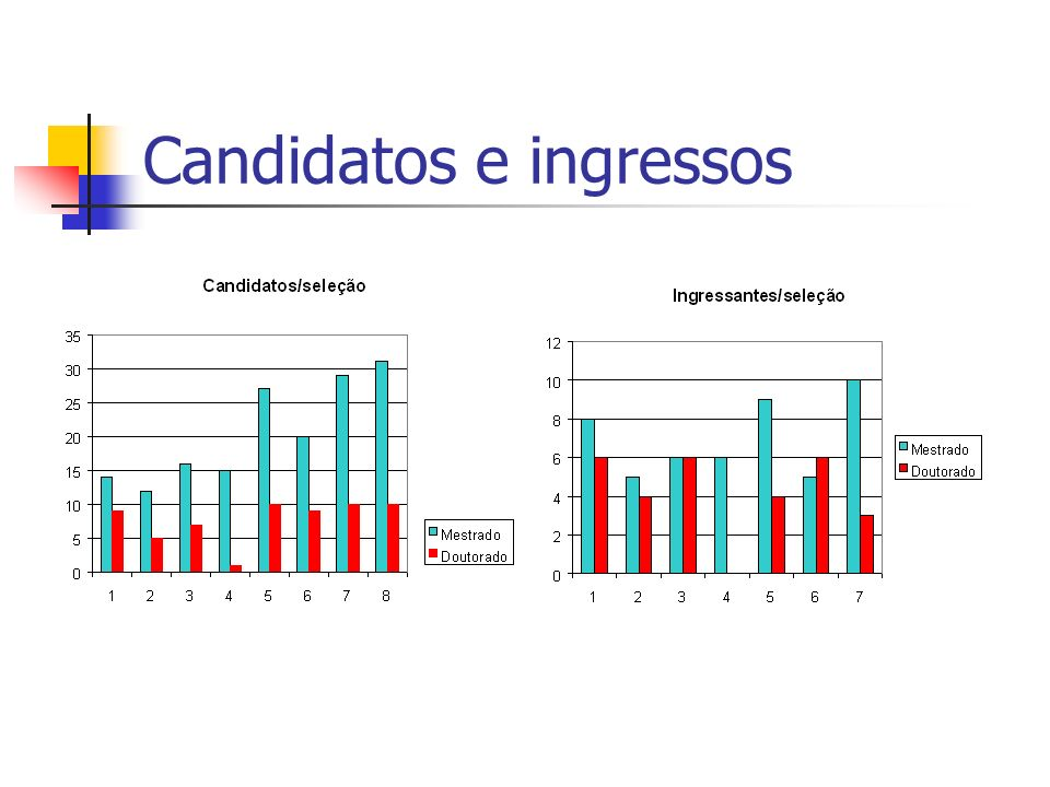 Candidatos e ingressos