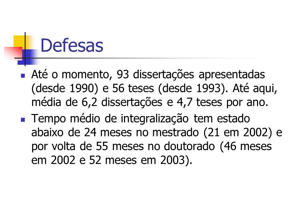 Defesas Até o momento, 93 dissertações apresentadas (desde 1990) e 56 teses (desde 1993). Até aqui, média de 6,2 dissertações e 4,7 teses por ano. Tem