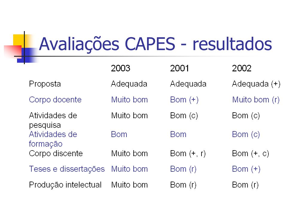 Avaliações CAPES - resultados