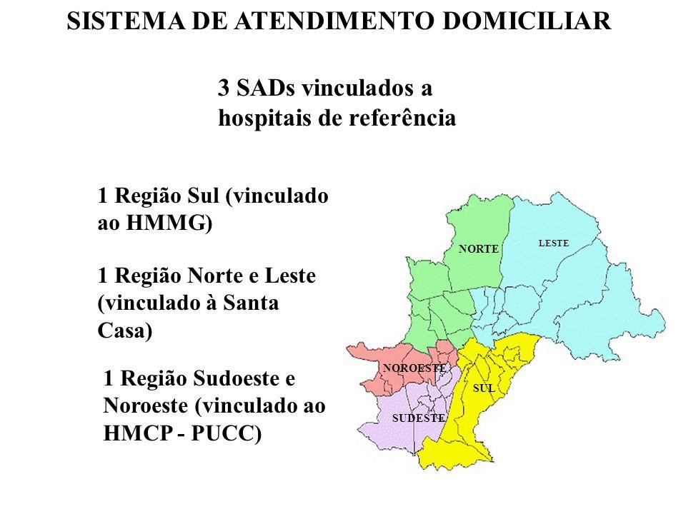 SISTEMA DE ATENDIMENTO DOMICILIAR 3 SADs vinculados a hospitais de referência 1 Região Sul (vinculado ao HMMG) 1 Região Norte e Leste (vinculado à San